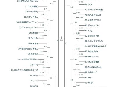 【速報】第5回SyCUP結果まとめ