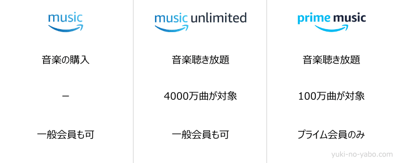 Amazon Music比較