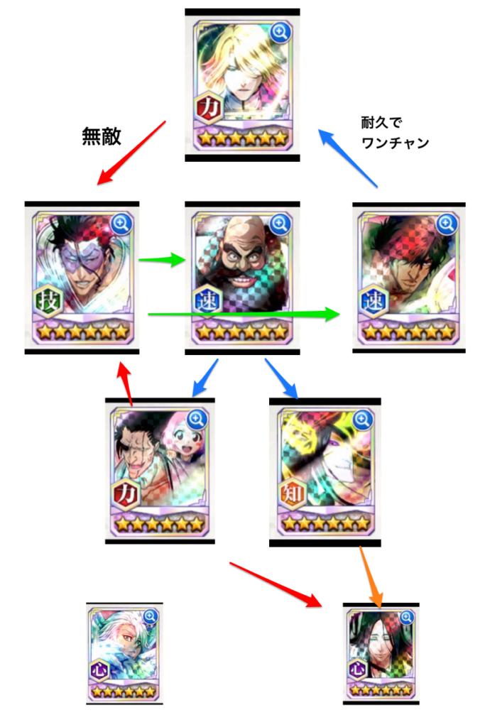 ブレソル 最強 キャラ 【ブレソル】星5キャラ強さランキング - Gamerch